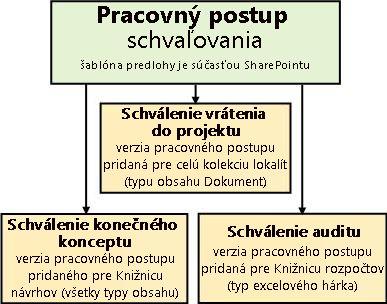 Tri pracovných postupov založených na šablónu pracovného postupu schválenia