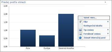 Ponuka po kliknutí pravým tlačidlom myši na pruhový graf služby PerformancePoint