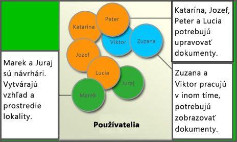 Diagram rozličných skupín používateľov: Členovia, návrhári lokalít a návštevníci