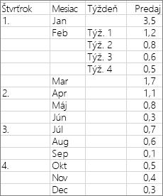 Údaje použité na vytvorenie vzorového lúčového grafu
