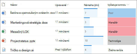 Zoznam v SharePointe zobrazujúci formátovanie stĺpcov