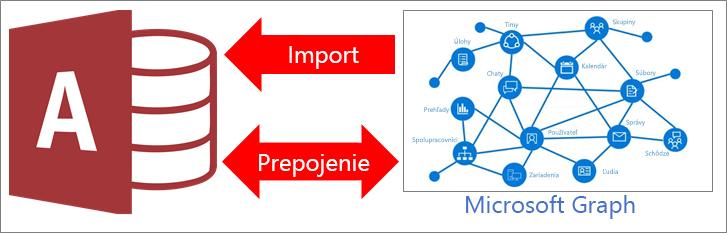 Prehľad Accessu, ktorý sa pripája k programu Microsoft Graph
