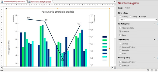 Nové grafy vizualizácie údajov