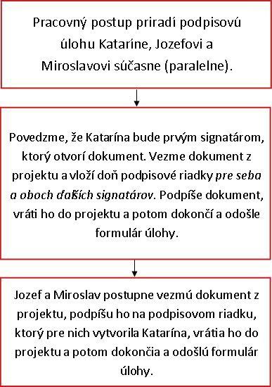 Vývojový diagram pracovného postupu