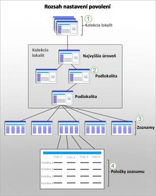 Obrázok s rozsahmi zabezpečenia SharePointu na lokalite, podlokalite, zozname a položke.