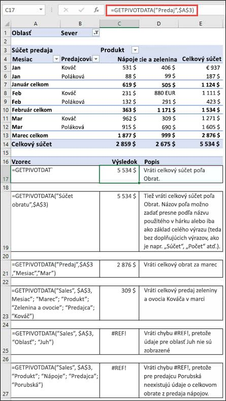 Príklad kontingenčnej tabuľky použitej na načítať údajov pomocou funkcie GETPIVOTDATA.