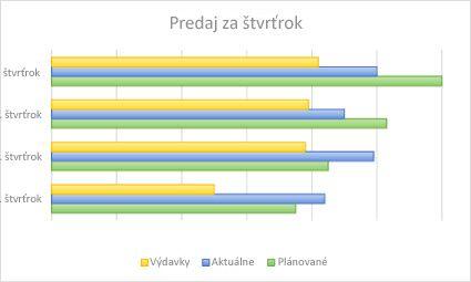 Pruhový graf