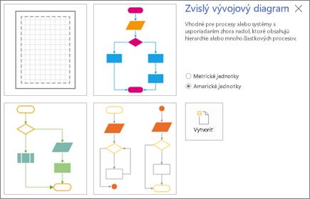 Snímka obrazovky sozvislým vývojovým diagramom zobrazujúcim možnosti pre šablóny amernú jednotku.