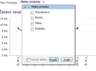 Filter webovej časti svybratou položkou Všetky produkty