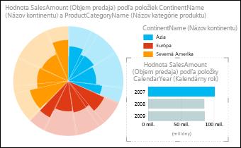Koláčový graf predaja funkcie Power View podľa kontinentu svybratými údajmi zroku 2007