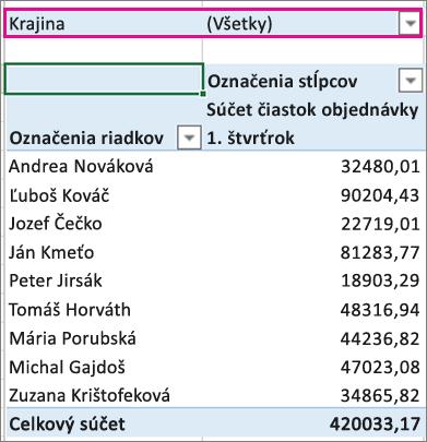 Oblasť filtrov v kontingenčnej tabuľke