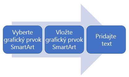 Diagram procesu zľava doprava.