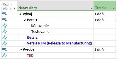 Obrázok prehľadu zoznamu úloh importovaného z Microsoft Wordu