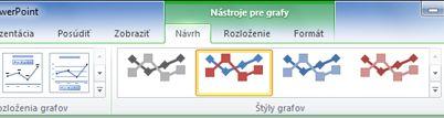 Kontextová karta Nástroje pre grafy sa zobrazí až po výbere grafu.