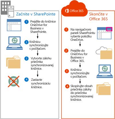 Postup pri premiestňovaní súborov SharePointu 2013 do služieb Office 365