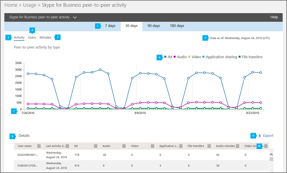 Skype for Business Online Peer to Peer správy.