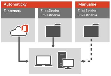 Použitie aktualizácií balíka Office v prípade klientov