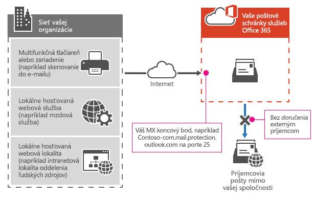 Znázorňuje spôsob, ako multifunkčná tlačiareň s použitím MX koncového bodu služieb Office 365 odosiela e-maily priamo príjemcom len vo vašej organizácii.