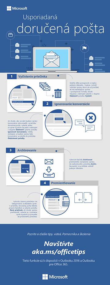 Informačná grafika pre Outlook ousporiadanej doručenej pošte