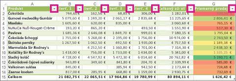 Excelová tabuľka zobrazujúca vstavané filtre