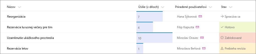 Príklad zoznamu služby SharePoint spoužitým formátovaním stĺpca