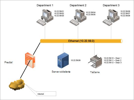 Šablóna diagramu siete LAN Ethernet na stiahnutie