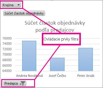 Kontingenčný graf so zobrazenými ovládacími prvkami filtrovania