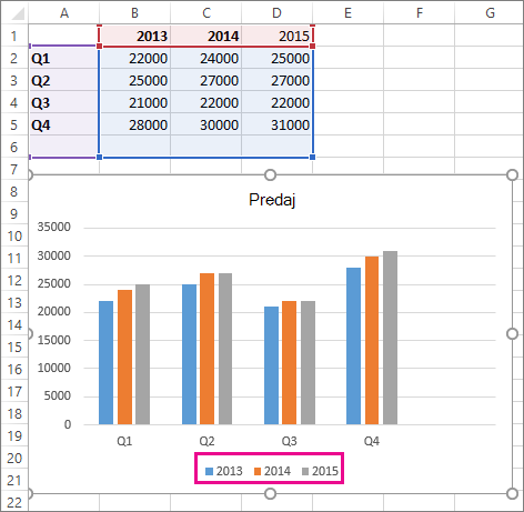 Graf s pridá nový rad údajov