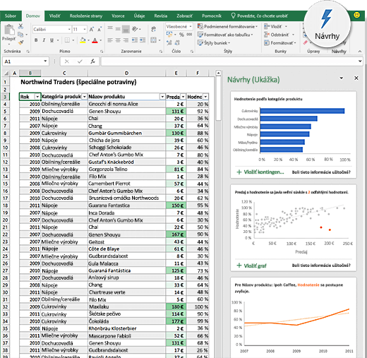 Návrhy v programe Excel
