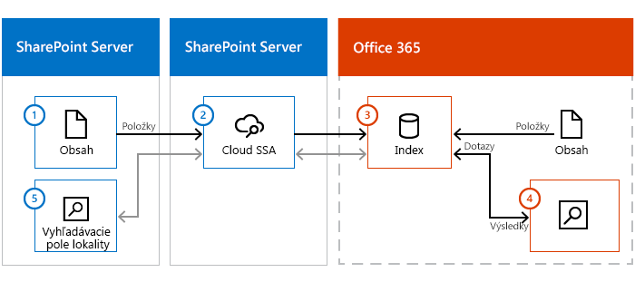 Obrázok zobrazujúci farmu obsahu SharePoint Servera, SharePoint Server s architektúrou SSA cloudu a služby Office 365. Informácie prechádzajú z lokálneho obsahu cez architektúru SSA cloudu indexu hľadania v službách Office 365.