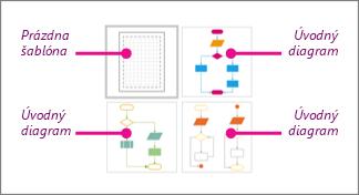 Miniatúry základného vývojového diagramu Visia: 1 prázdna šablóna a 3 úvodné diagramy