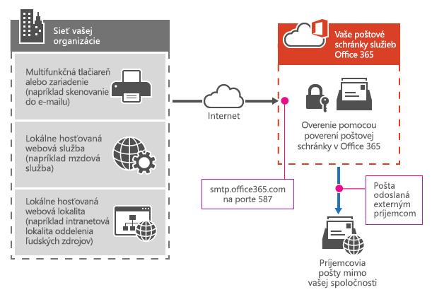Znázorňuje spôsob pripojenia multifunkčnej tlačiarne k službám Office 365 pomocou odoslania klientskeho protokolu SMTP.