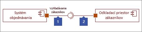 Dve pripojené rozhrania, 1: Poskytnutý tvar rozhrania zakončený kruhom, 2: Tvar požadovaného rozhrania zakončený soketom