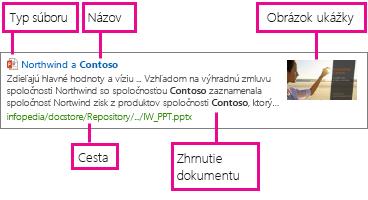 Šablóna zobrazenia položiek s informáciami zo spravovaných vlastností