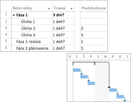 Zložená snímka obrazovky prepojených úloh vpláne projektu asGanttovým grafom.