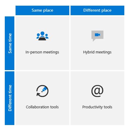 Obrázok typov schôdzí na hybridnom pracovisku