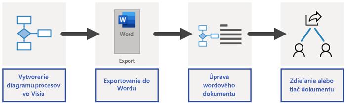 Prehľad procesu exportu vo Worde