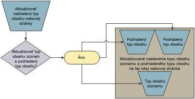 Typ obsahu, ktorý je podriadeným objektom lokality vyššej úrovne