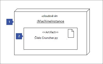 """1 ukázaním na tvar uzol inštancie """"<< cloud vm >>: MachineInstance""""; 2 ukazuje na artefakt tvaru: """"<< artefakt >> číslo Cruncher.py"""""""