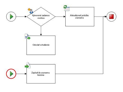 Diagram musí mať len jeden pracovný postup a jeden začiatočný tvar.