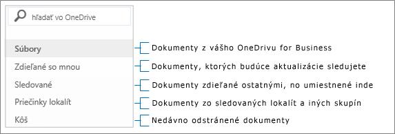 Prepojenia skupiny pre OneDrive for Business