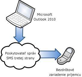Používanie služieb poskytovateľa správ SMS tretej strany