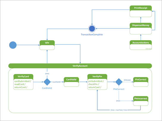 Diagram stavu UML, ktorý znázorňuje, ako reaguje automatizovaný Bankomat na používateľa.