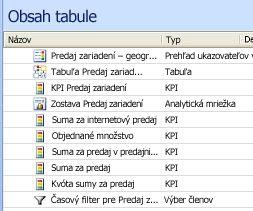 Snímka obrazovky s položkami na stredovej table súčasti Dashboard Designer