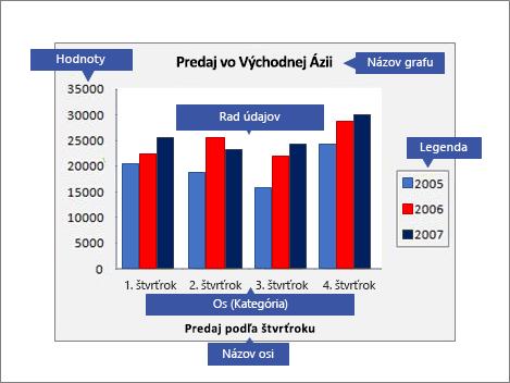 Prehľad grafu