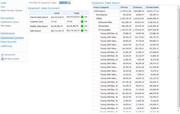 Dokončená tabuľa zobrazujúca prehľad ukazovateľov výkonu a zostavu, filtrovanie podľa roka 2004