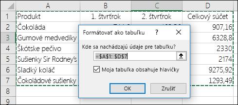 Príklad automatického výberu rozsahu údajov pomocou možnosti Formátovať ako tabuľku na karte Domov
