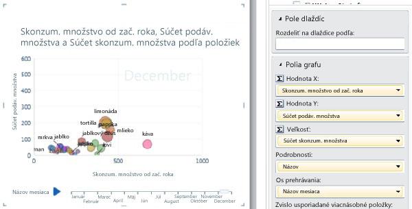 Bublinový graf sosou prehrávania aoznačeniami údajov