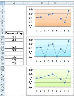 Čiarové grafy zobrazujúce rozličné spôsoby znázornenia prázdnych buniek