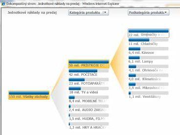 Analytické zobrazenie dostupné v službách PerformancePoint